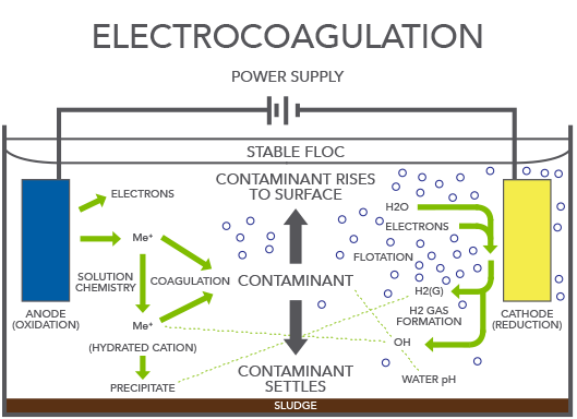 Electrocoagulation - CRS Reprocessing Services